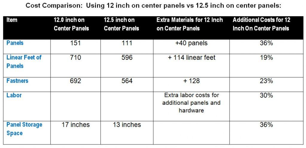 Hurricane Cost Comparison