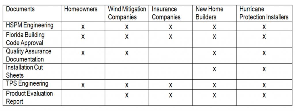 Hurricane Shutter Engineering Documents