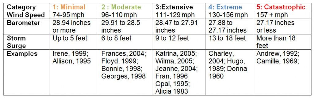 Hurricane Classifications