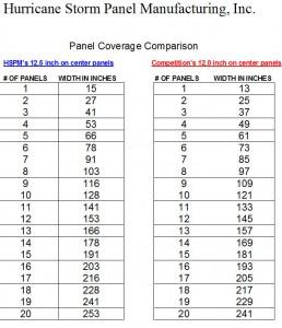 Panel Comparison Sheet